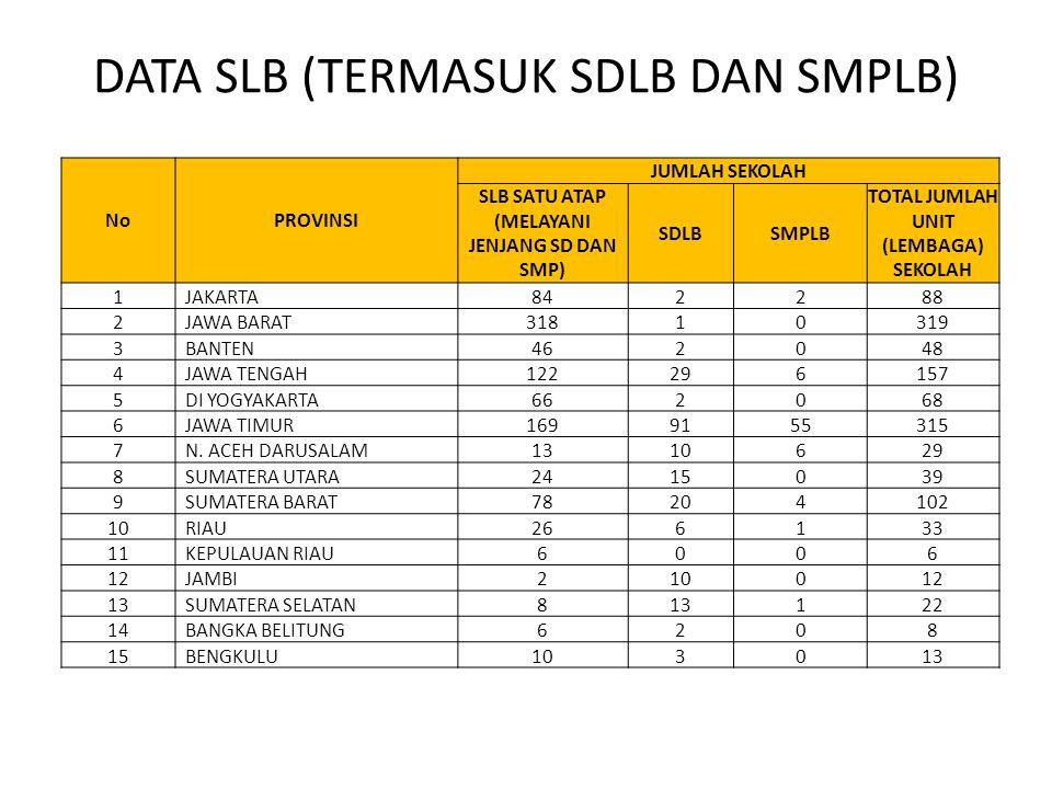 DATA SLB (TERMASUK SDLB DAN SMPLB)