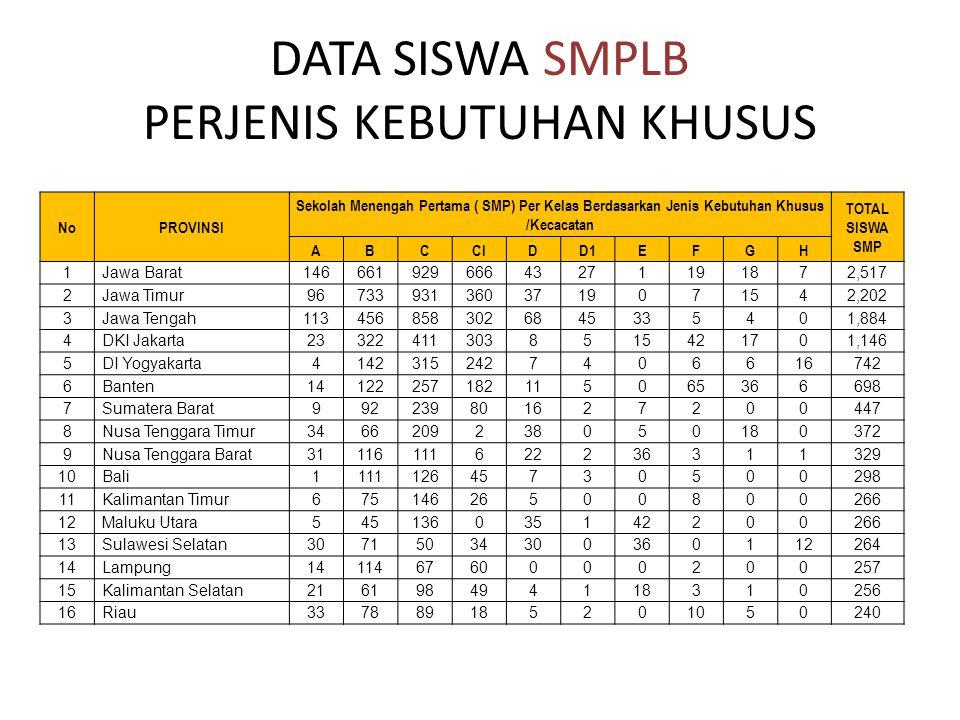 DATA SISWA SMPLB PERJENIS KEBUTUHAN KHUSUS