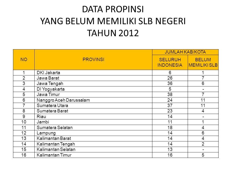 DATA PROPINSI YANG BELUM MEMILIKI SLB NEGERI TAHUN 2012