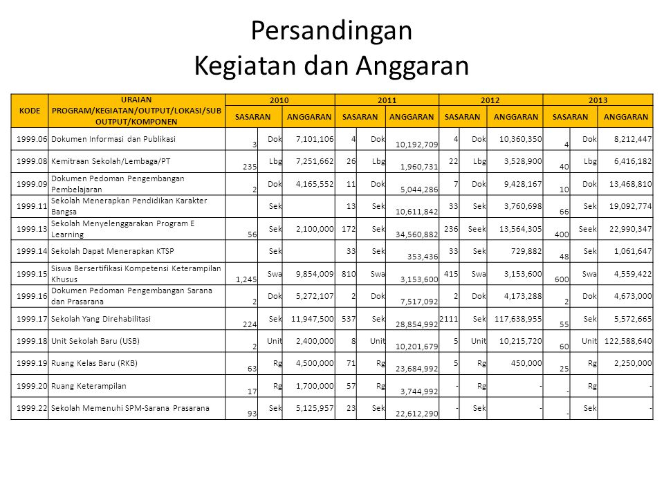 Persandingan Kegiatan dan Anggaran