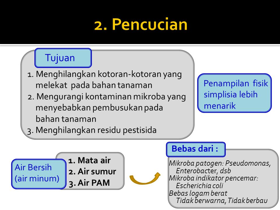1. Mata air 2. Air sumur 3. Air PAM