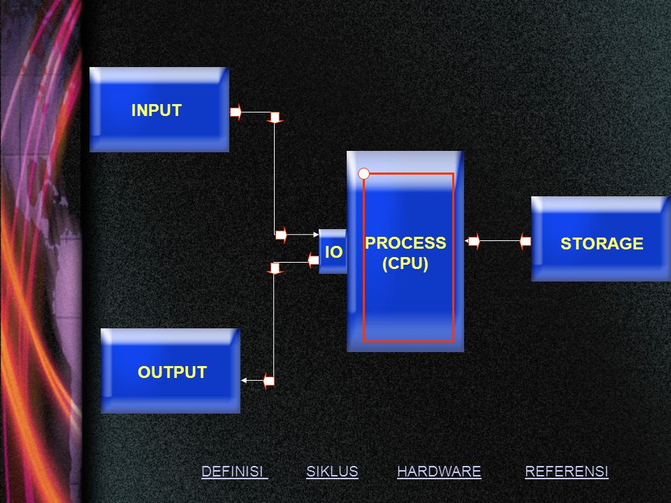 INPUT PROCESS (CPU) STORAGE IO OUTPUT