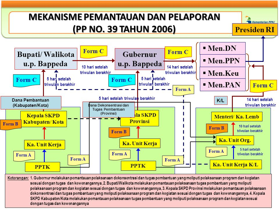 MEKANISME PEMANTAUAN DAN PELAPORAN (PP NO. 39 TAHUN 2006)