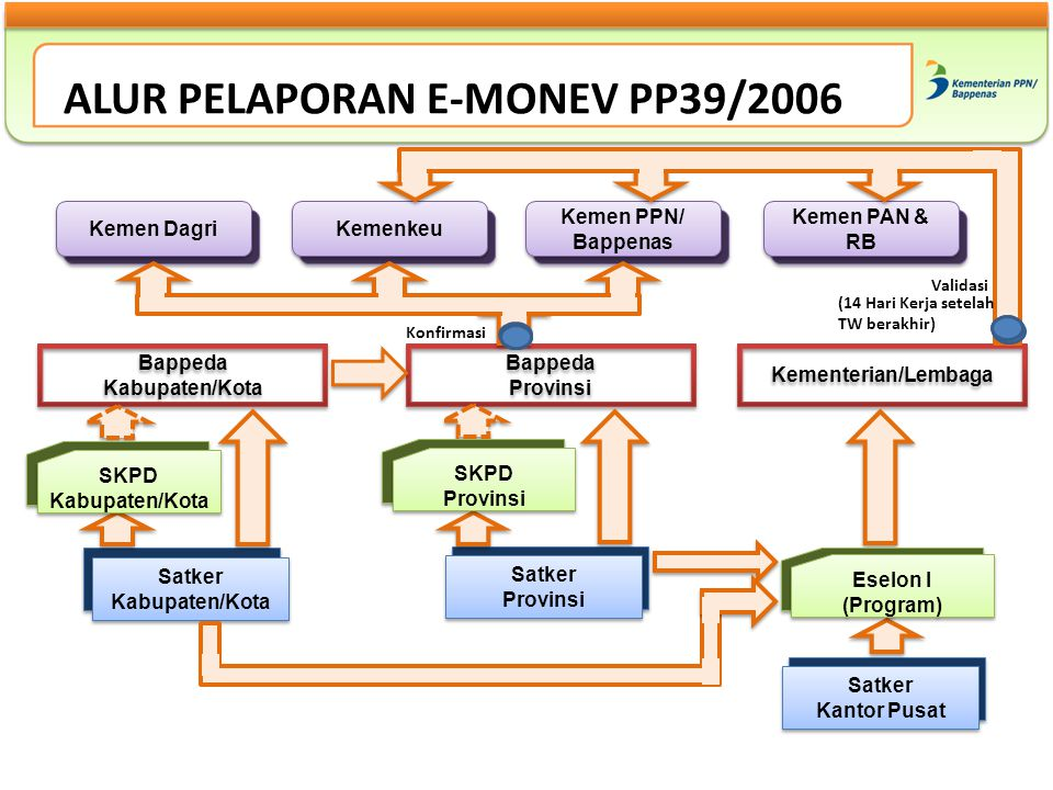 ALUR PELAPORAN E-MONEV PP39/2006