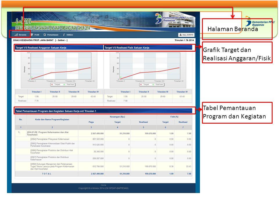 Halaman Beranda Grafik Target dan Realisasi Anggaran/Fisik Tabel Pemantauan Program dan Kegiatan
