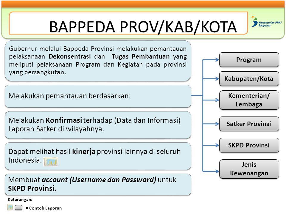 BAPPEDA PROV/KAB/KOTA