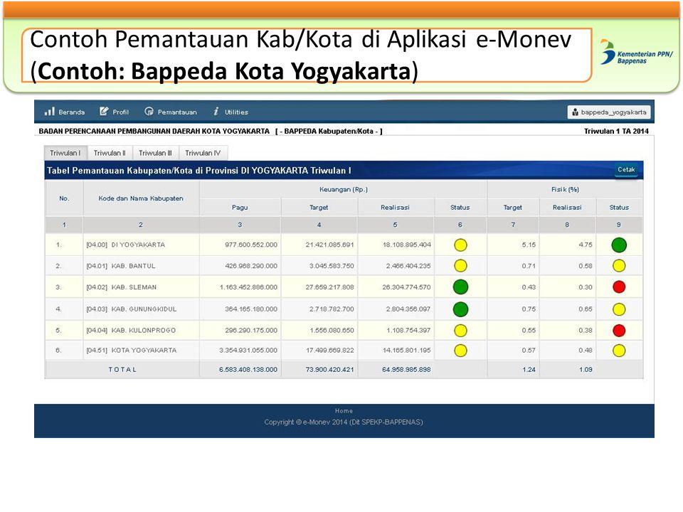 Contoh Pemantauan Kab/Kota di Aplikasi e-Monev (Contoh: Bappeda Kota Yogyakarta)