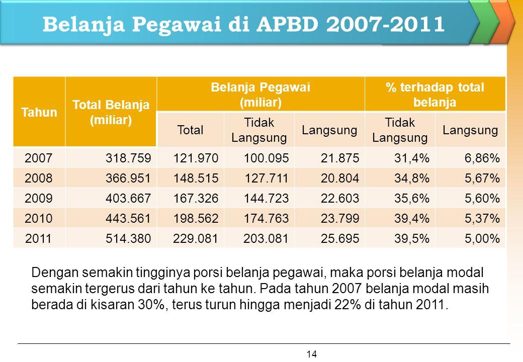 Belanja Pegawai di APBD 2007-2011
