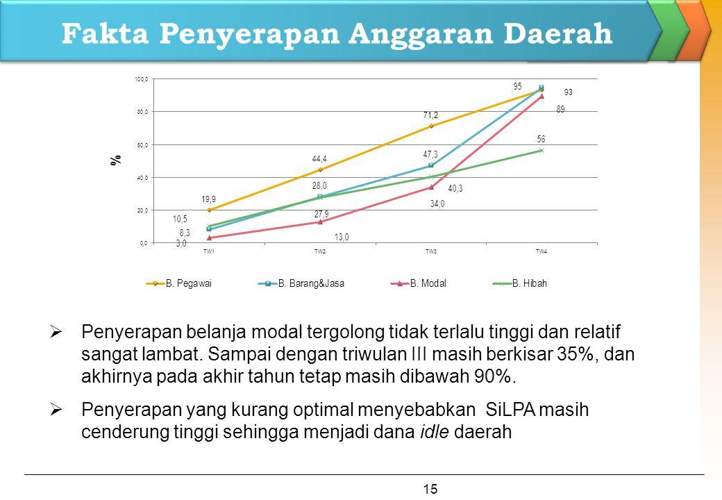 Fakta Penyerapan Anggaran Daerah