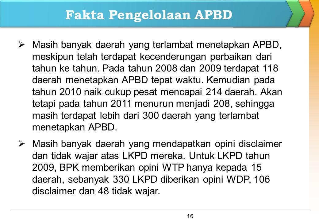 Fakta Pengelolaan APBD