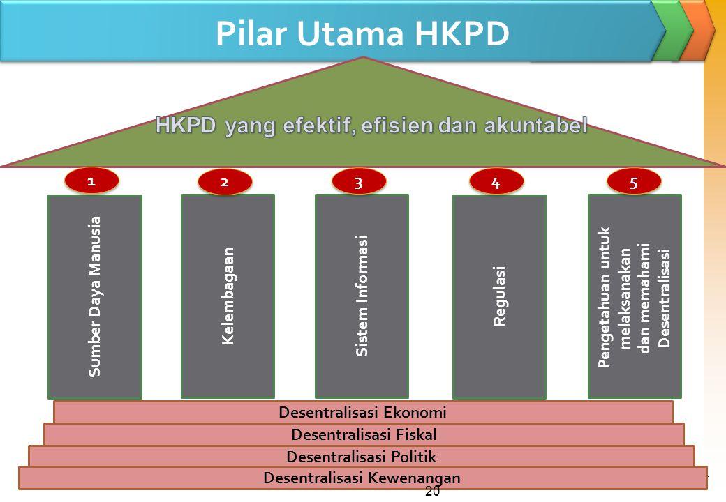 Pilar Utama HKPD HKPD yang efektif, efisien dan akuntabel 1 2 3 4 5