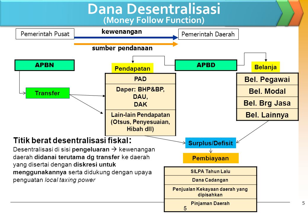 Dana Desentralisasi (Money Follow Function)