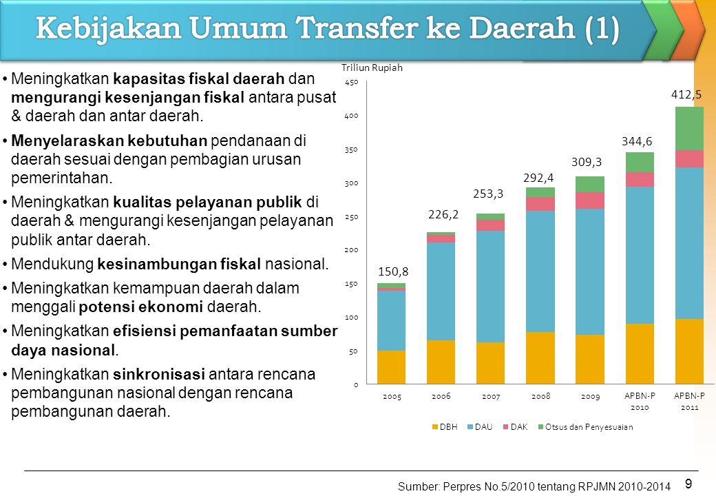 Kebijakan Umum Transfer ke Daerah (1)