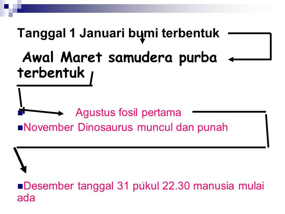 Tanggal 1 Januari bumi terbentuk
