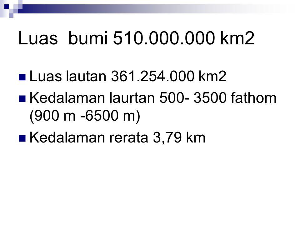 Luas bumi 510.000.000 km2 Luas lautan 361.254.000 km2