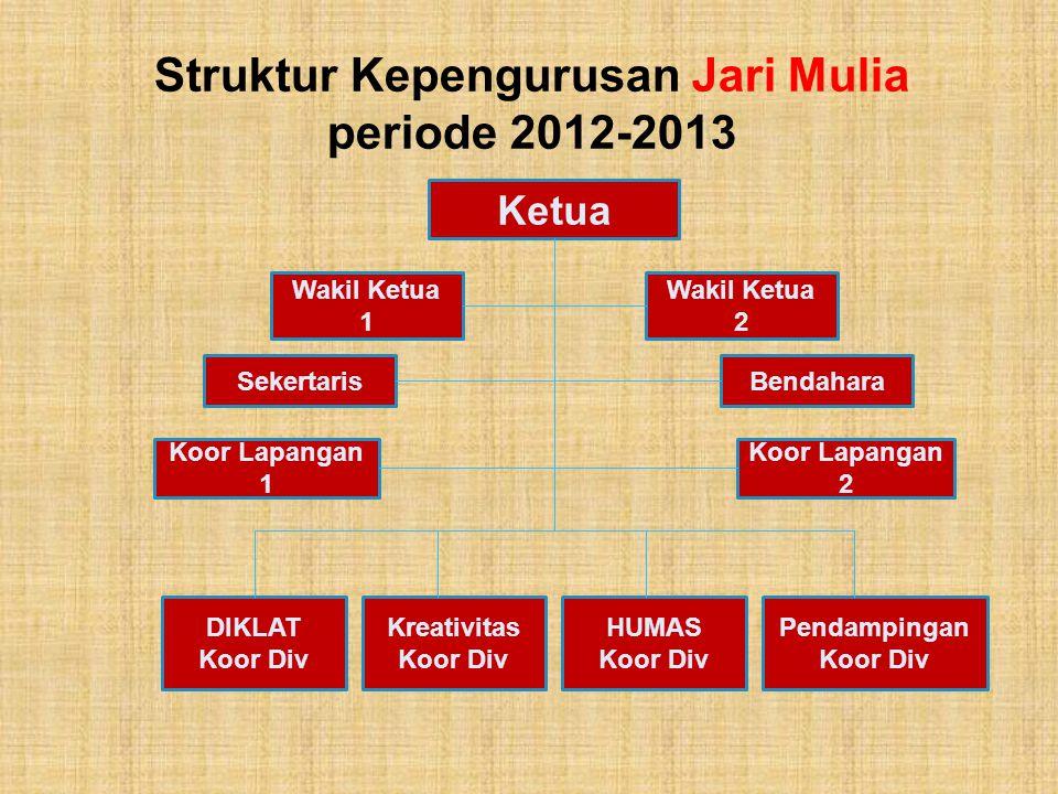 Struktur Kepengurusan Jari Mulia periode 2012-2013