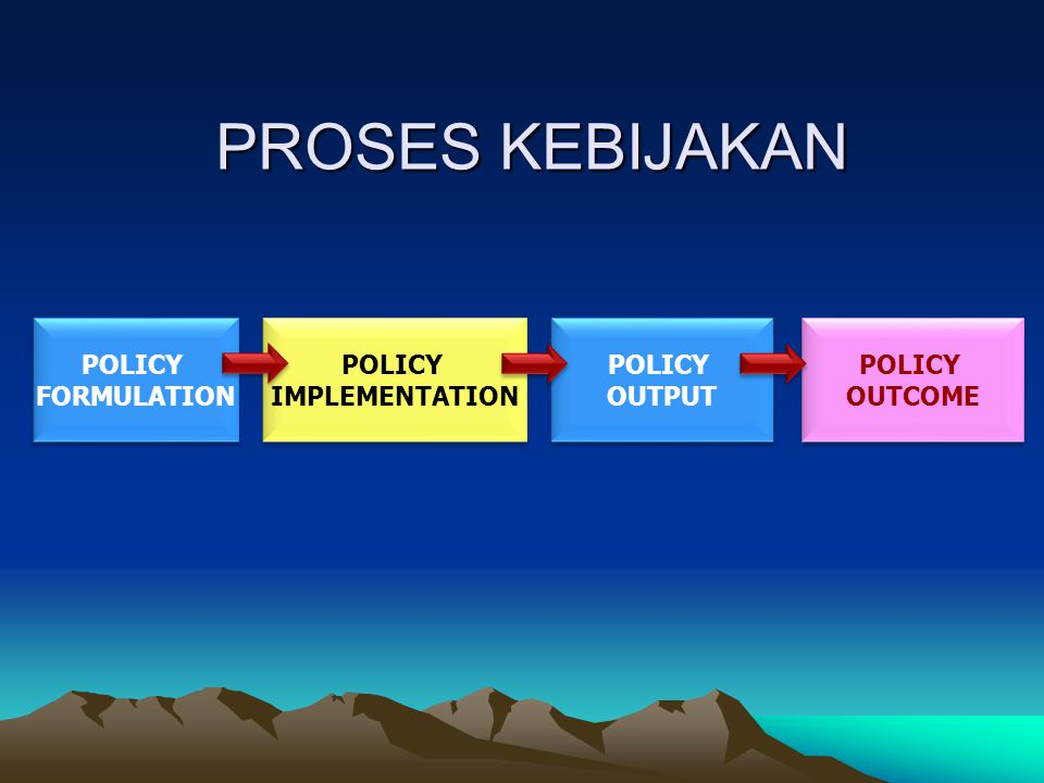 PROSES KEBIJAKAN POLICY FORMULATION POLICY IMPLEMENTATION POLICY