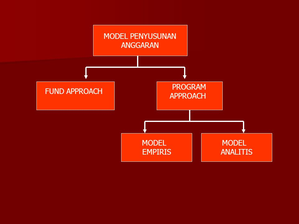 MODEL PENYUSUNAN ANGGARAN FUND APPROACH PROGRAM APPROACH MODEL EMPIRIS MODEL ANALITIS