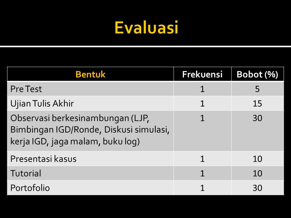Evaluasi Bentuk Frekuensi Bobot (%) Pre Test 1 5 Ujian Tulis Akhir 15