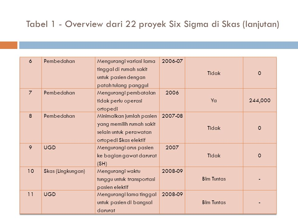 Tabel 1 - Overview dari 22 proyek Six Sigma di Skas (lanjutan)