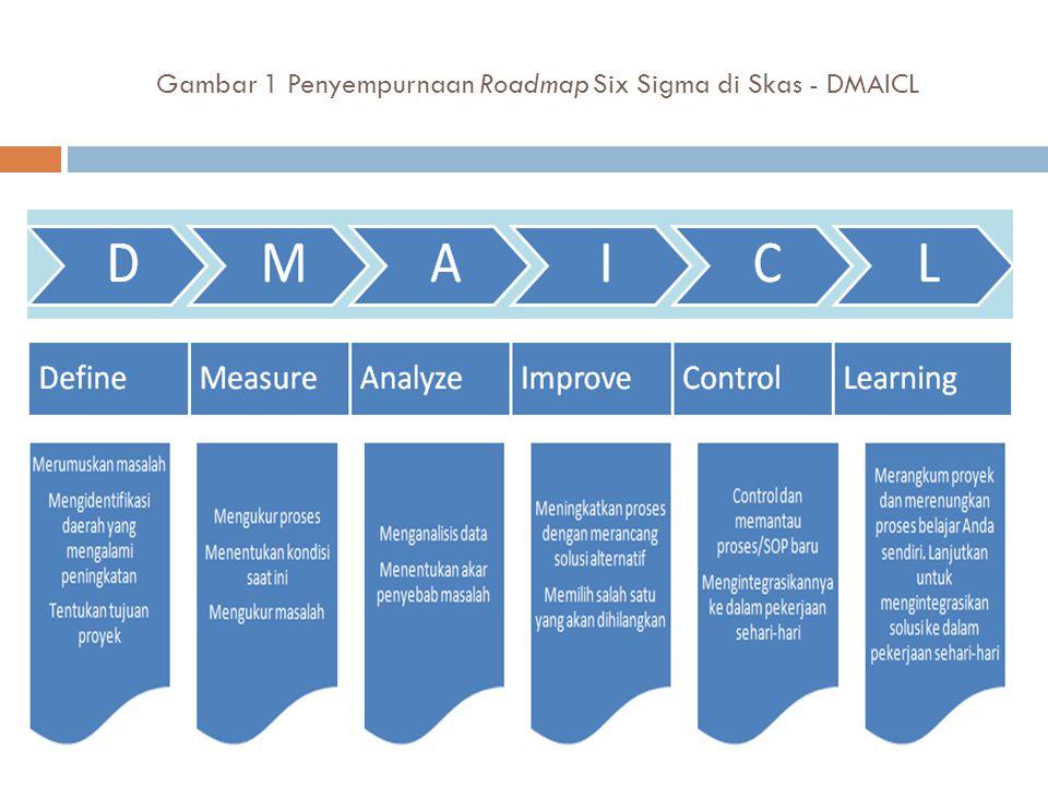 Gambar 1 Penyempurnaan Roadmap Six Sigma di Skas - DMAICL