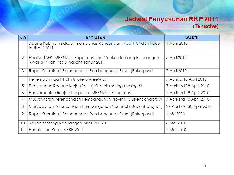 Jadwal Penyusunan RKP 2011 (Tentative) NO KEGIATAN WAKTU 1