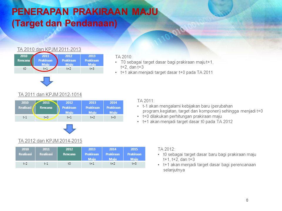 PENERAPAN PRAKIRAAN MAJU (Target dan Pendanaan)