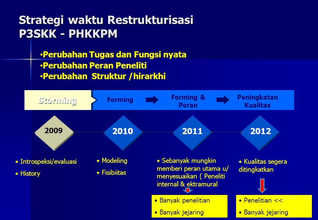Strategi waktu Restrukturisasi P3SKK - PHKKPM