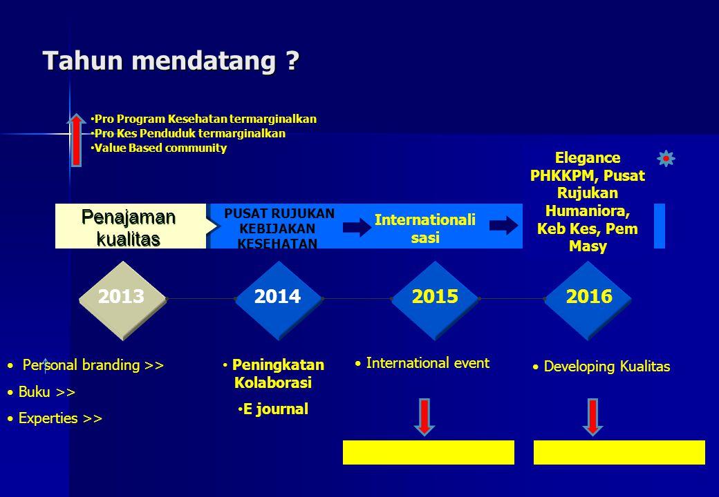 Tahun mendatang apalaa Penajaman kualitas 2013 2014 2015 2016
