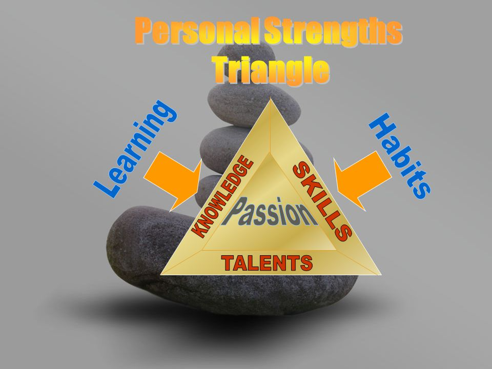 Personal Strengths Triangle Learning Habits KNOWLEDGE SKILLS Passion TALENTS