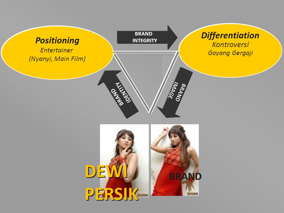 DEWI PERSIK BRAND Differentiation Positioning Kontroversi Entertainer