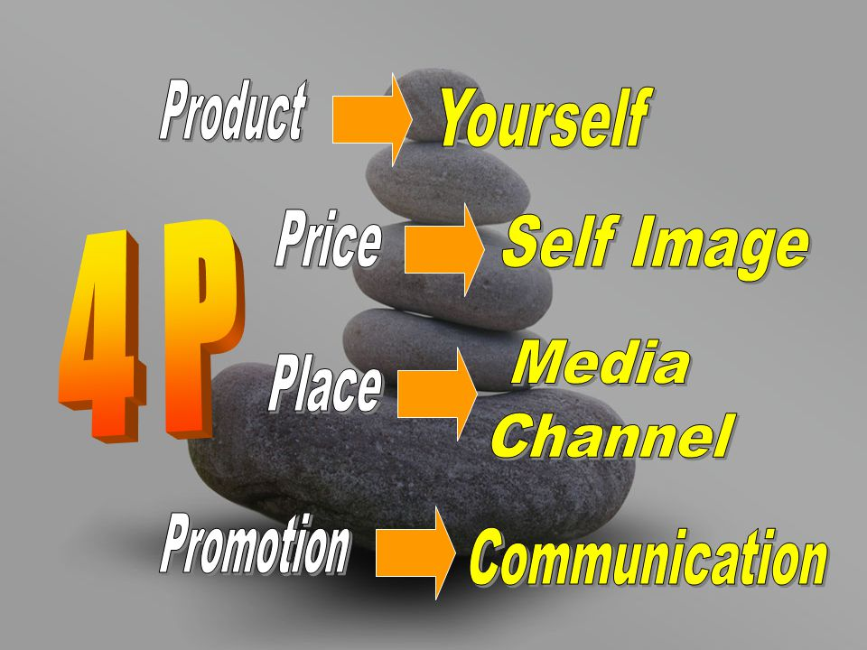 Product Yourself Price 4 P Self Image Media Channel Place Promotion Communication