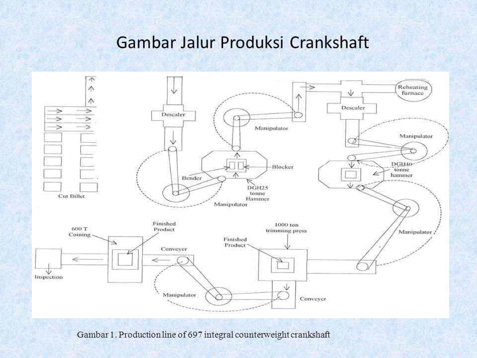 Gambar Jalur Produksi Crankshaft