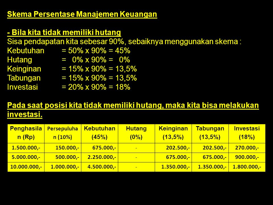 Skema Persentase Manajemen Keuangan