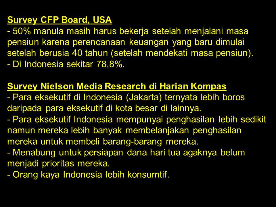 Survey CFP Board, USA - 50% manula masih harus bekerja setelah menjalani masa pensiun karena perencanaan keuangan yang baru dimulai setelah berusia 40 tahun (setelah mendekati masa pensiun). - Di Indonesia sekitar 78,8%.