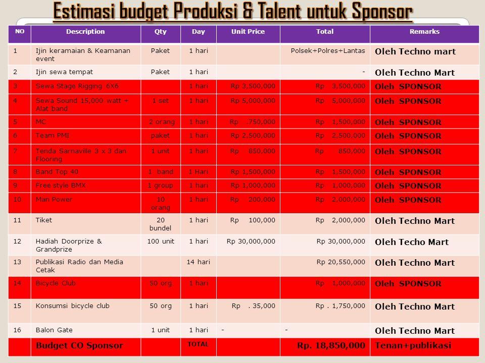 Estimasi budget Produksi & Talent untuk Sponsor
