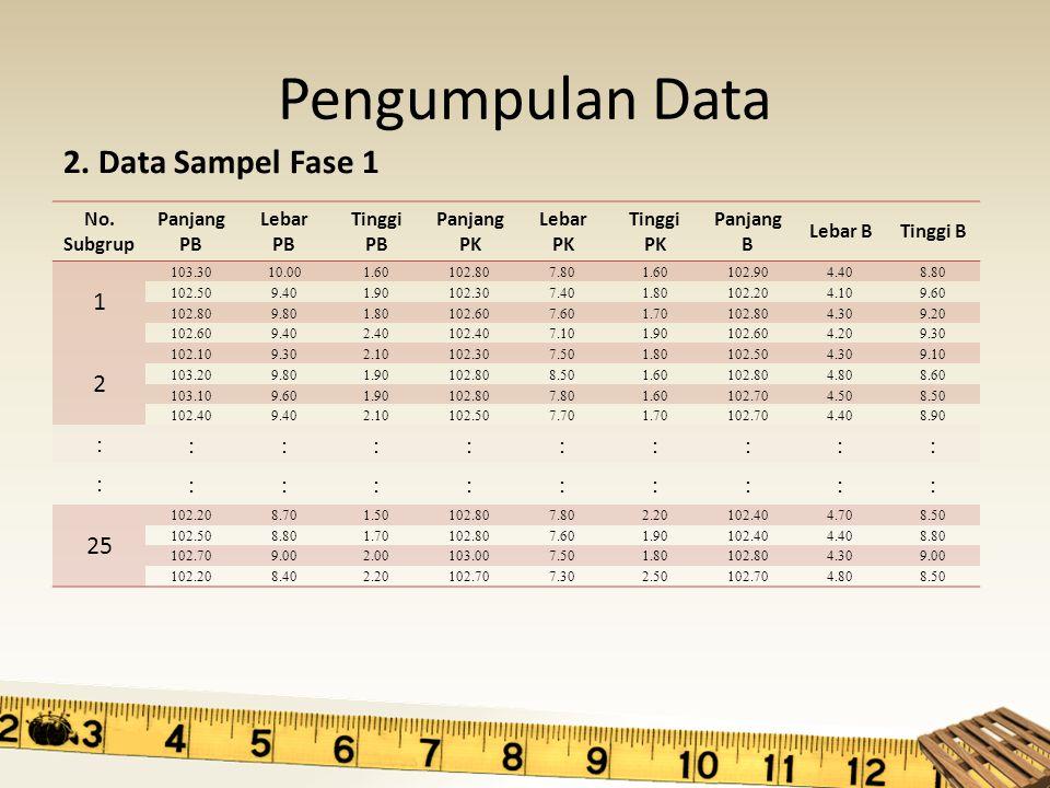 Pengumpulan Data 2. Data Sampel Fase 1 1 2 25 : No. Subgrup Panjang PB