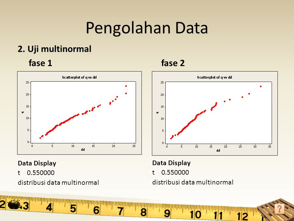 Pengolahan Data 2. Uji multinormal fase 1 fase 2 Data Display