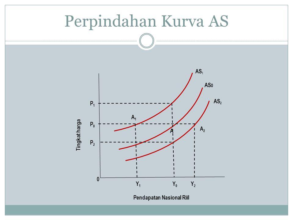 Perpindahan Kurva AS Tingkat harga Pendapatan Nasional Riil Y1 Y2 Y0