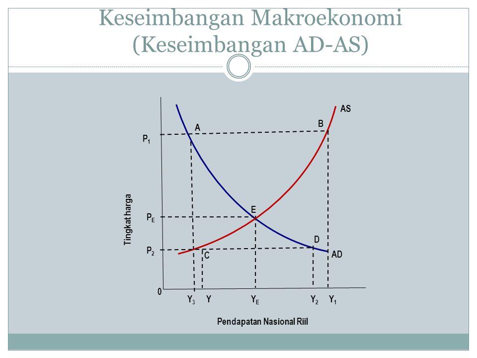 Keseimbangan Makroekonomi (Keseimbangan AD-AS)