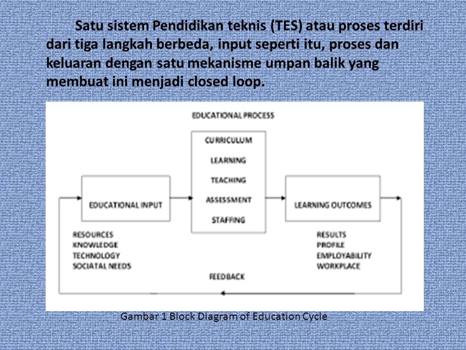 Satu sistem Pendidikan teknis (TES) atau proses terdiri dari tiga langkah berbeda, input seperti itu, proses dan keluaran dengan satu mekanisme umpan balik yang membuat ini menjadi closed loop.