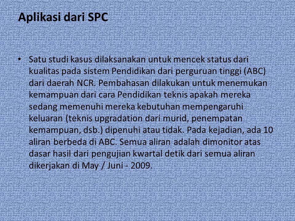 Aplikasi dari SPC