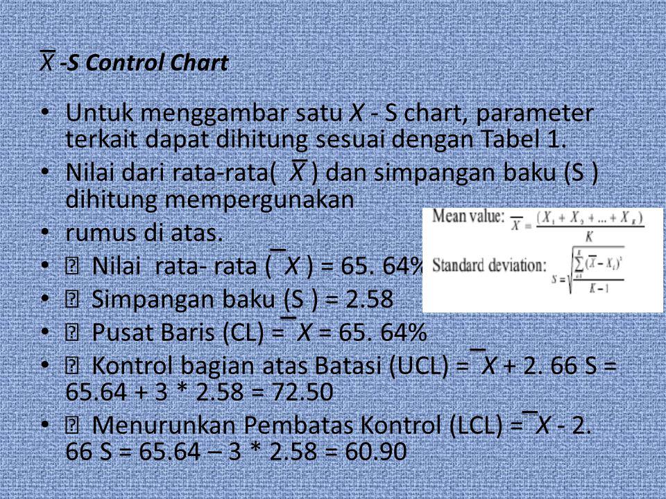 • Nilai rata- rata ( X ) = 65. 64% • Simpangan baku (S ) = 2.58