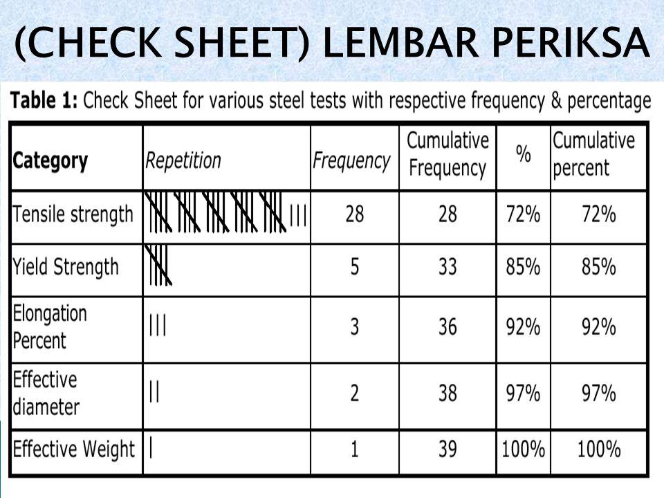 (CHECK SHEET) LEMBAR PERIKSA