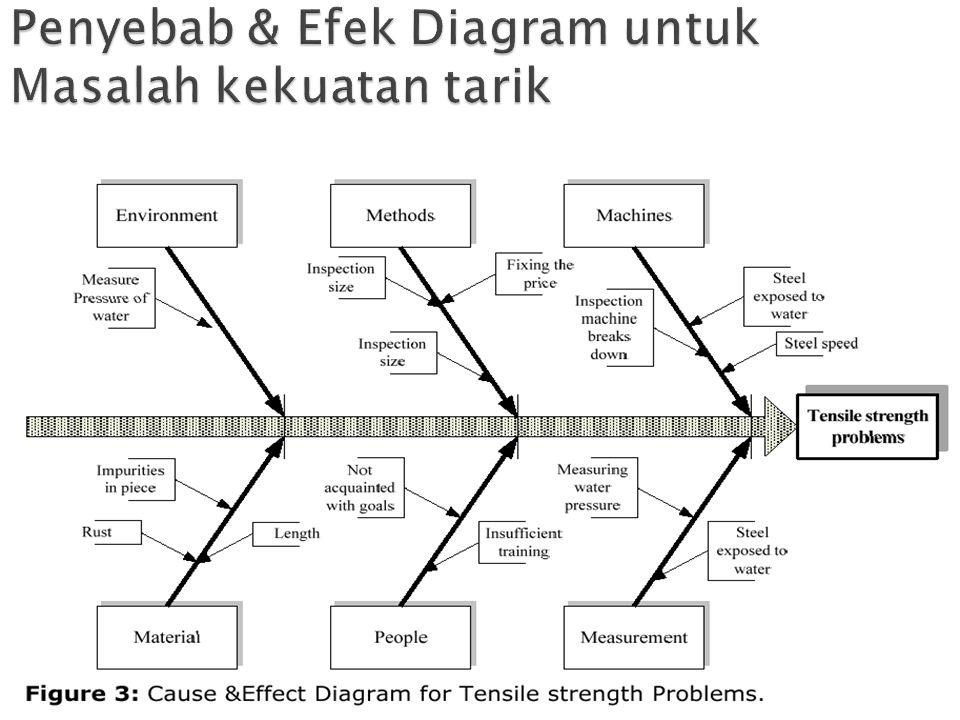 Penyebab & Efek Diagram untuk Masalah kekuatan tarik