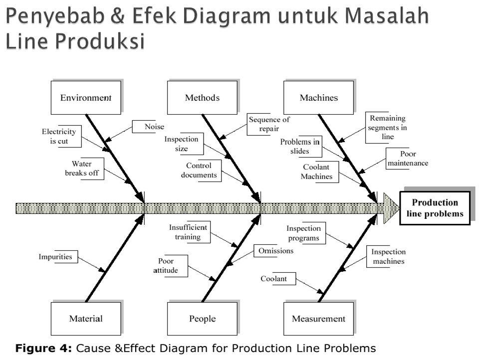 Penyebab & Efek Diagram untuk Masalah Line Produksi