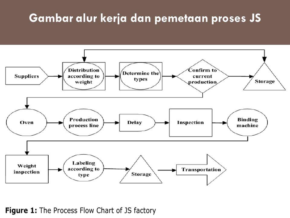 Gambar alur kerja dan pemetaan proses JS