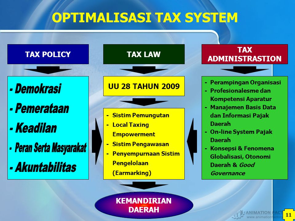OPTIMALISASI TAX SYSTEM - Peran Serta Masyarakat