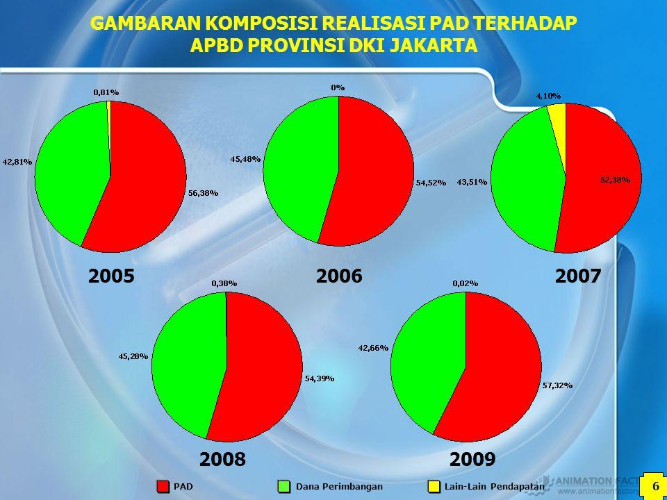 GAMBARAN KOMPOSISI REALISASI PAD TERHADAP APBD PROVINSI DKI JAKARTA