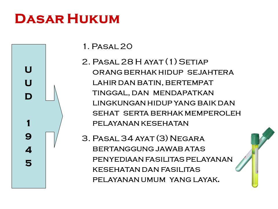 Dasar Hukum U D 1 9 4 5 1. Pasal 20 2. Pasal 28 H ayat (1) Setiap